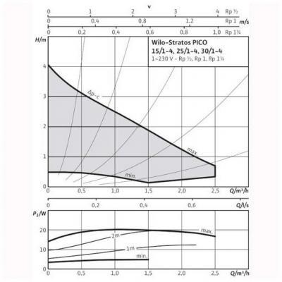 Насос циркуляционный Wilo STRATOS PICO 25/1-4 адаптивный