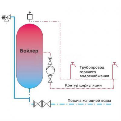 Насос циркуляционный Grundfos P15-14B PM для ГВС