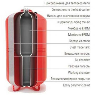 Бак мембранный расширительный Wester WRV100 для отопления
